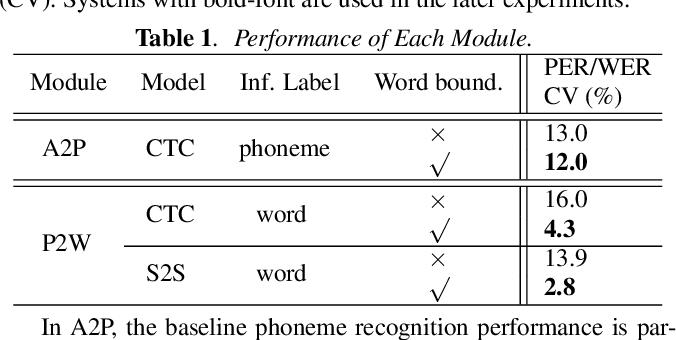 Figure 2 for On Modular Training of Neural Acoustics-to-Word Model for LVCSR