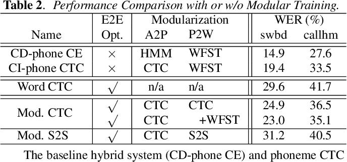 Figure 3 for On Modular Training of Neural Acoustics-to-Word Model for LVCSR