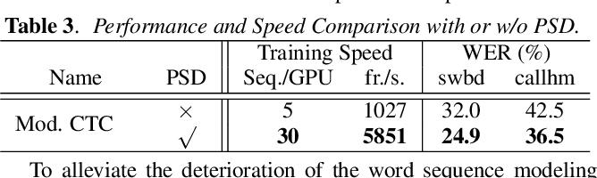 Figure 4 for On Modular Training of Neural Acoustics-to-Word Model for LVCSR