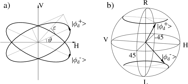 Fig. 1. Example of the measured data states |φ+d 〉 and |φ−d 〉 (ε = 24◦, ϑ = 24◦) : a) polarization ellipses, b) Stokes vectors.