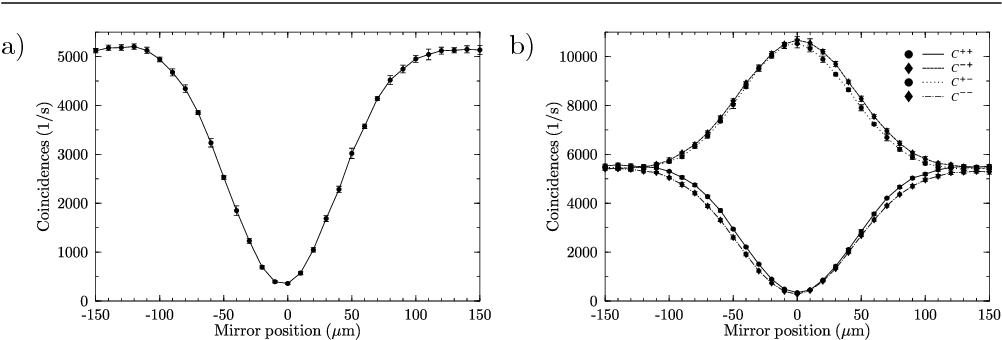 Fig. 3. a) Hong-Ou-Mandel interference dip measured for linear polarization, ϑ = 45◦. b) Coincidences measured for input states |φ+d 〉 and |φ−d 〉 with parameters ε = 0, ϑ = 45◦, as a function of mirror displacement.