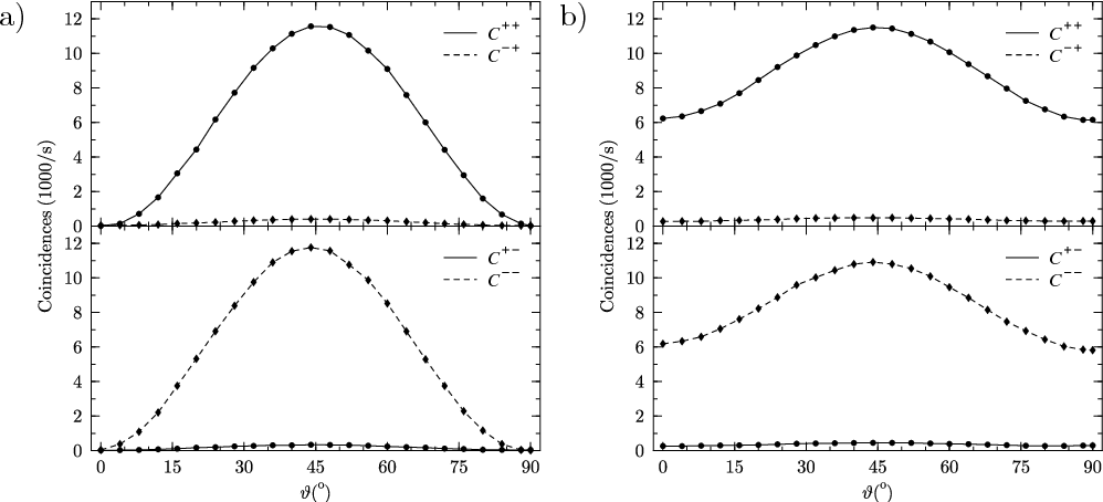 Fig. 4. Coincidences measured for a) linear input polarizations (ε = 0◦) and b) elliptical input polarization. (ε = 24◦)