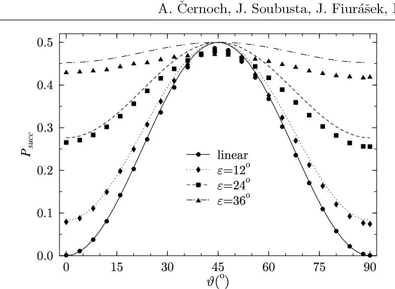 Fig. 5. Probability of success for all measured ellipticities. (Points are measured data, lines correspond to theoretical predictions.)
