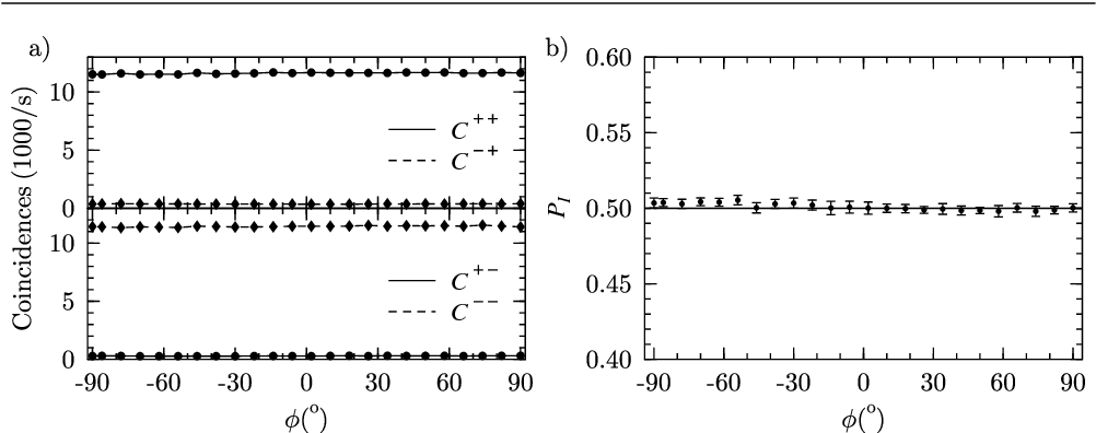 Fig. 6. a) Coincidence rates; and b) Probability of Inconclusive result for unambiguous operation as a function of phase φ. Solid line represents theoretical value PI = 1/2.