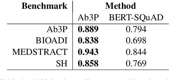 Figure 1 for Better than BERT but Worse than Baseline