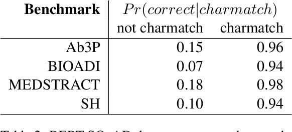 Figure 3 for Better than BERT but Worse than Baseline