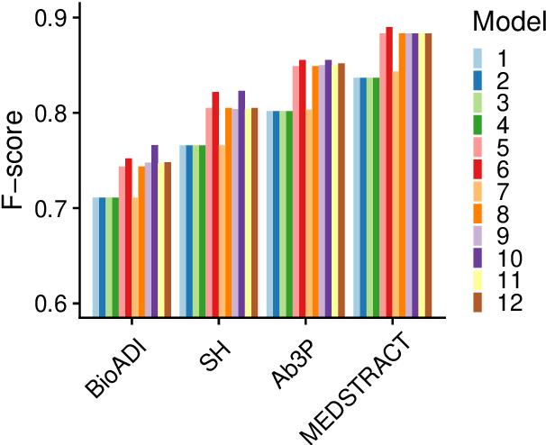 Figure 2 for Better than BERT but Worse than Baseline