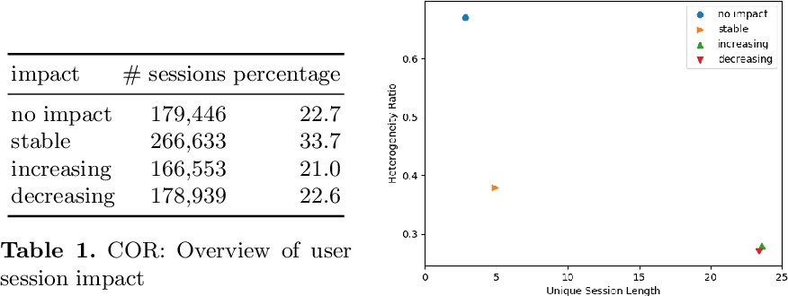 Figure 1 for Computing the Value of Data: Towards Applied Data Minimalism