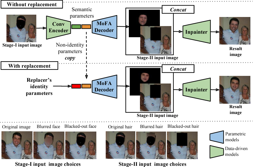 Figure 1 for A Hybrid Model for Identity Obfuscation by Face Replacement