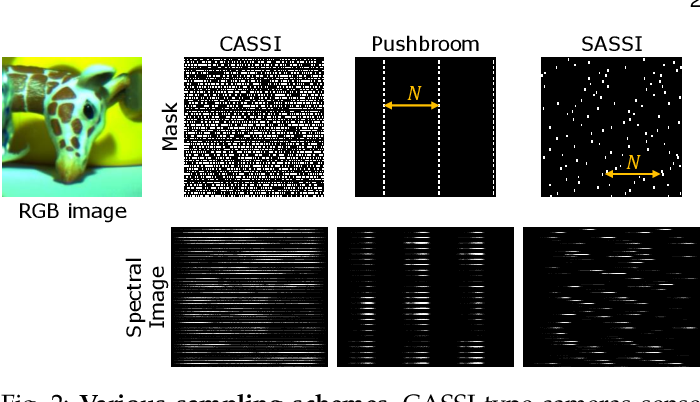 Figure 3 for SASSI -- Super-Pixelated Adaptive Spatio-Spectral Imaging