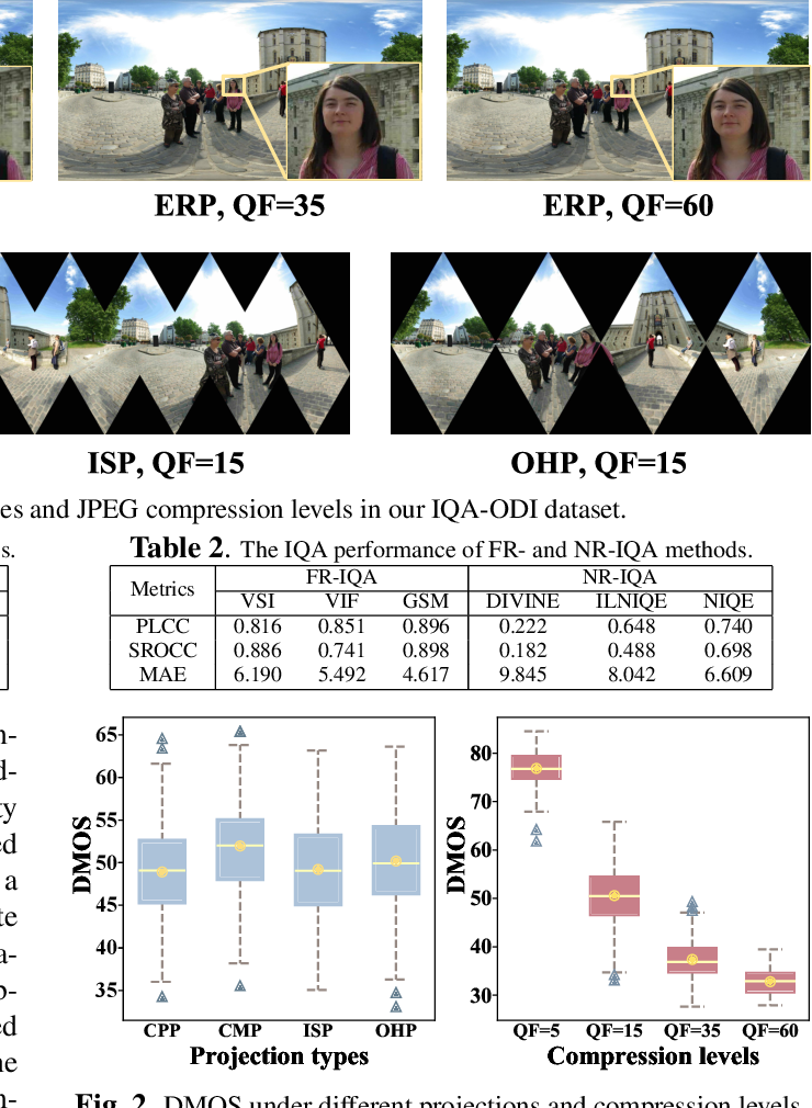 Figure 1 for Spatial Attention-based Non-reference Perceptual Quality Prediction Network for Omnidirectional Images