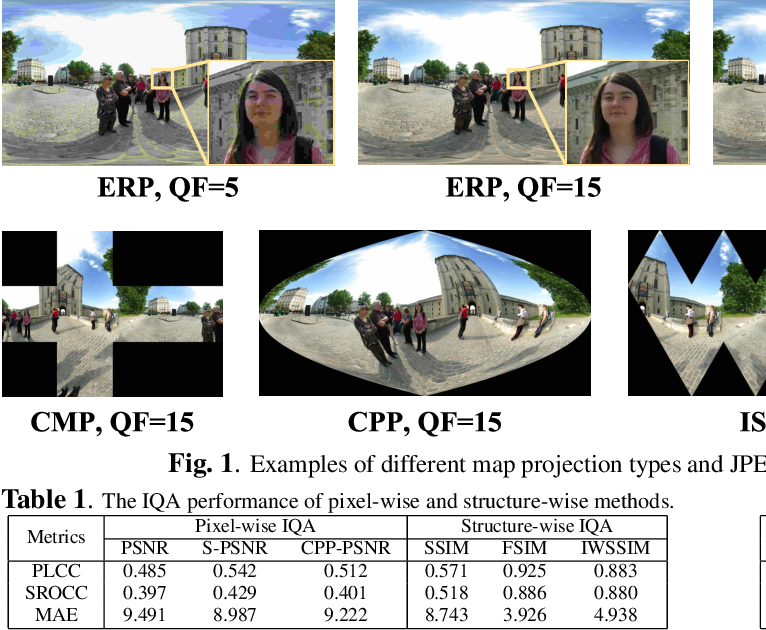 Figure 2 for Spatial Attention-based Non-reference Perceptual Quality Prediction Network for Omnidirectional Images