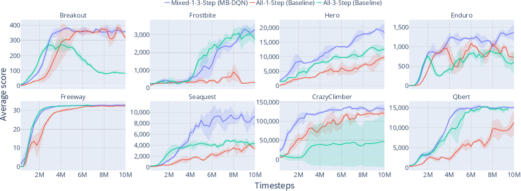 Figure 3 for Mixture of Step Returns in Bootstrapped DQN
