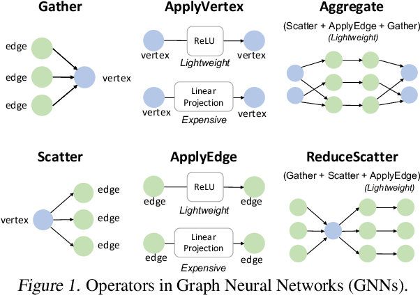 Figure 1 for Understanding GNN Computational Graph: A Coordinated Computation, IO, and Memory Perspective