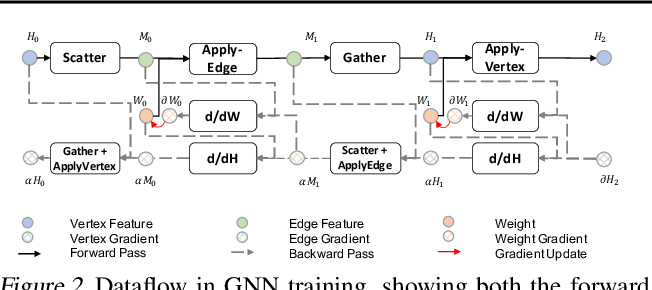 Figure 2 for Understanding GNN Computational Graph: A Coordinated Computation, IO, and Memory Perspective