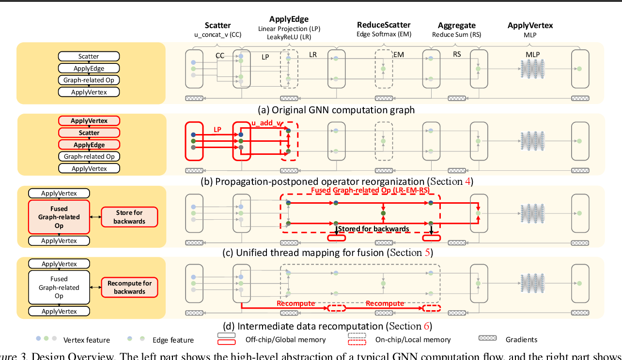 Figure 3 for Understanding GNN Computational Graph: A Coordinated Computation, IO, and Memory Perspective