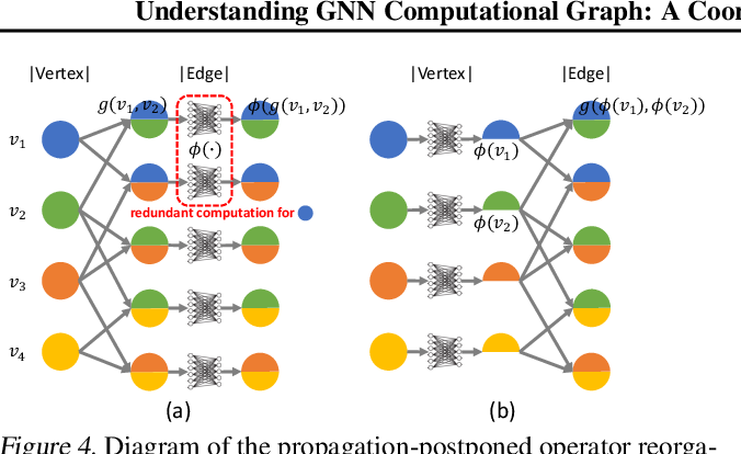 Figure 4 for Understanding GNN Computational Graph: A Coordinated Computation, IO, and Memory Perspective