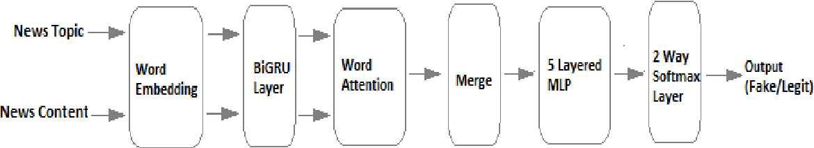 Figure 1 for A Deep Learning Approach for Automatic Detection of Fake News