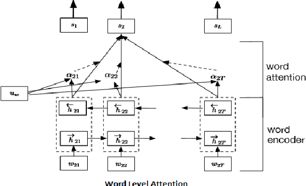 Figure 3 for A Deep Learning Approach for Automatic Detection of Fake News