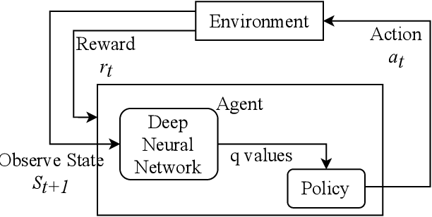 Figure 1 for A novel policy for pre-trained Deep Reinforcement Learning for Speech Emotion Recognition