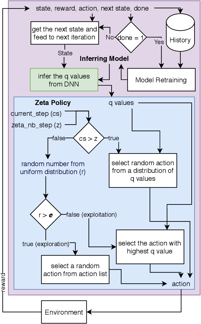 Figure 4 for A novel policy for pre-trained Deep Reinforcement Learning for Speech Emotion Recognition
