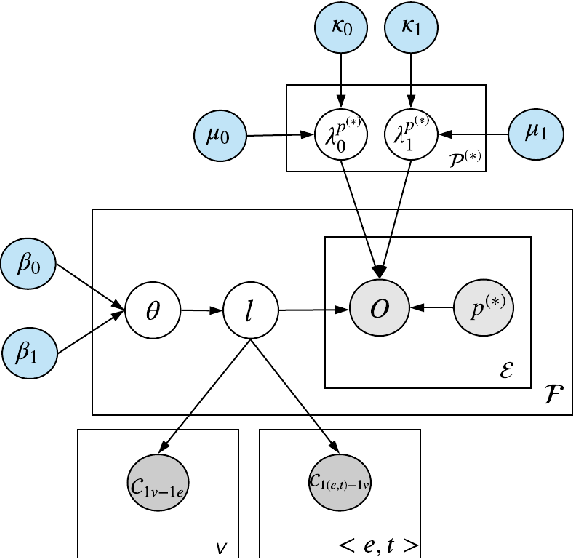 Figure 1 for A Probabilistic Model with Commonsense Constraints for Pattern-based Temporal Fact Extraction