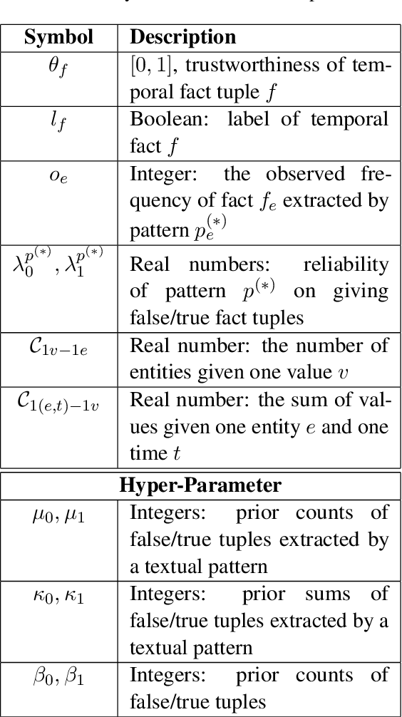 Figure 2 for A Probabilistic Model with Commonsense Constraints for Pattern-based Temporal Fact Extraction