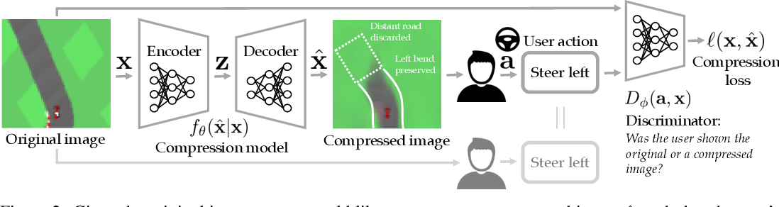 Figure 3 for Pragmatic Image Compression for Human-in-the-Loop Decision-Making