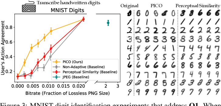 Figure 4 for Pragmatic Image Compression for Human-in-the-Loop Decision-Making