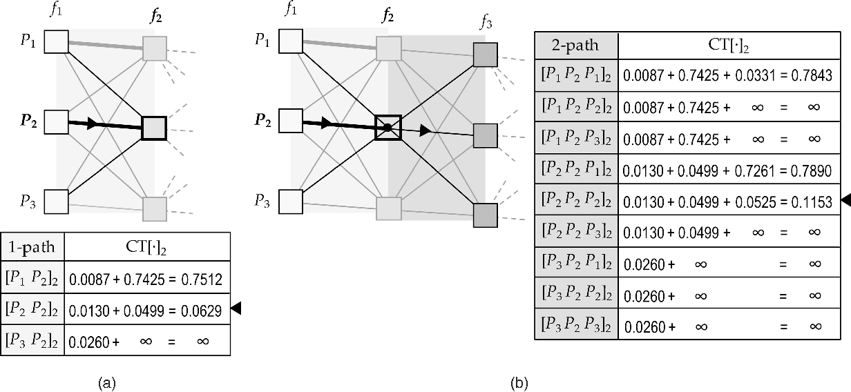 Fig. 8. Part II of the tw-mapping examples: Processing at t-node ðP2; f2Þ for (a) w ¼ 1 and (b) w ¼ 2.