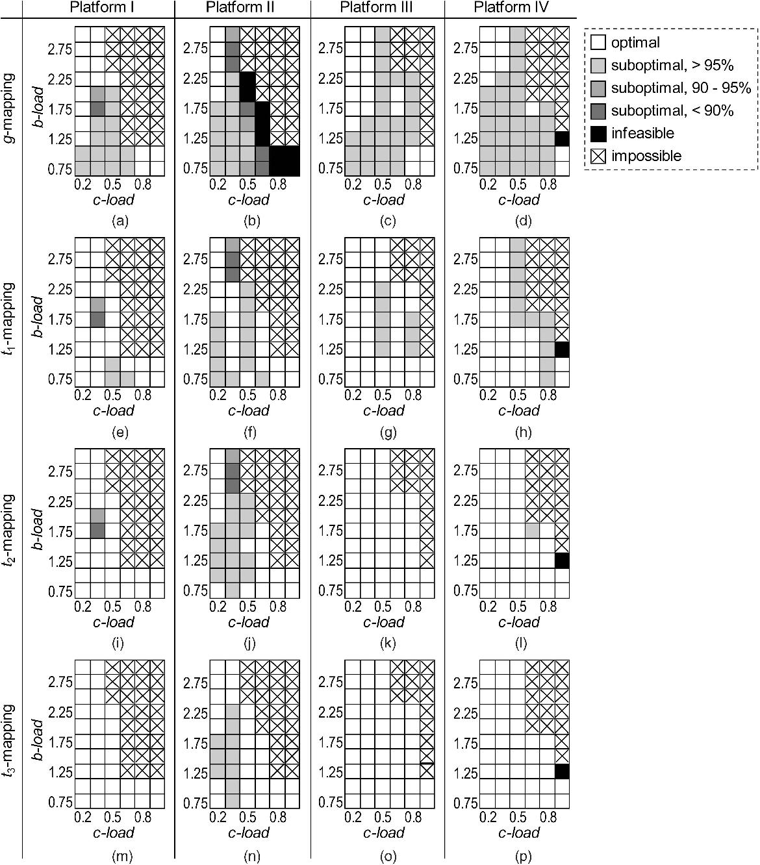Fig. 11. (a)-(d) g-, (e)-(h) t1-, (i)-(l) t2-, and (m)-(p) t3-mapping results for SDR platforms I-IV.