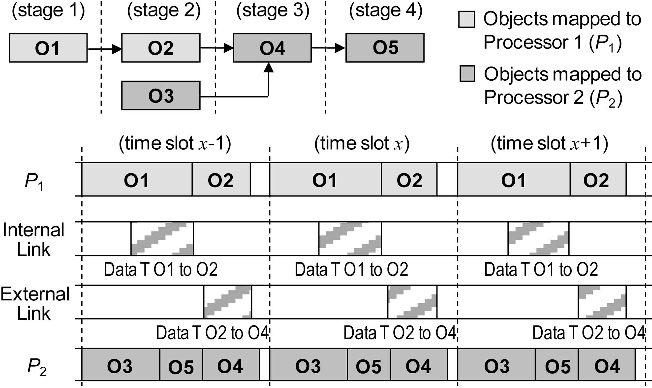Fig. 1. Illustration of the time slot division and pipelining.