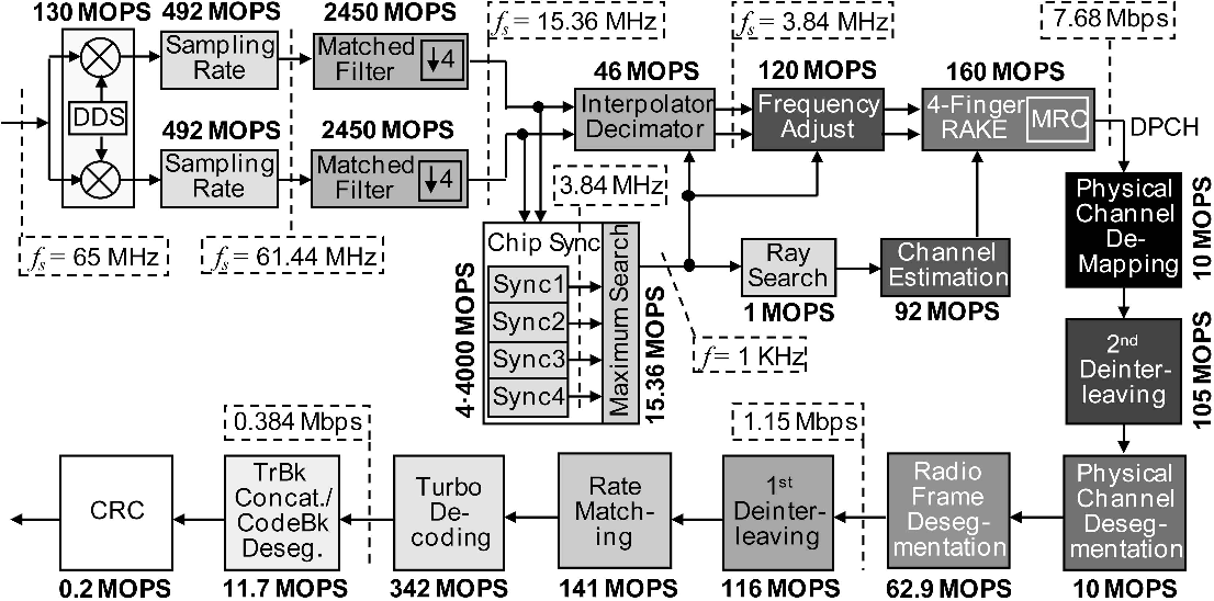 Fig. 3. Functional diagram and computing requirements of a UMTS downlink receiver.