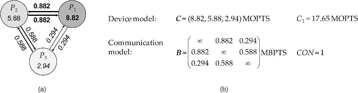 Fig. 4. Resource models of SDR platform IV: (a) graphical and (b) mathematical representations.