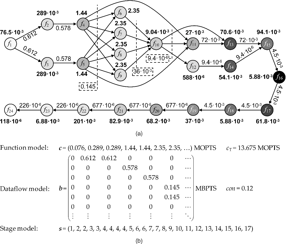Fig. 5. UMTS receiver's processing models: (a) graphical and (b) mathematical representations.