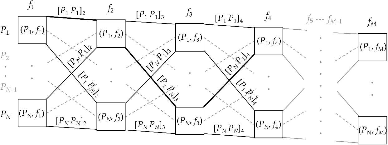Fig. 6. The tw-mapping diagram.