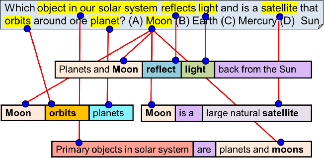 Figure 4 for From 'F' to 'A' on the N.Y. Regents Science Exams: An Overview of the Aristo Project