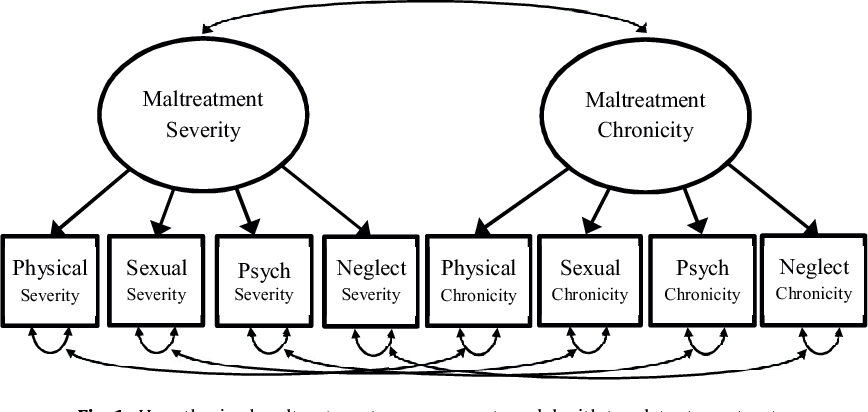 Fig. 1. Hypothesized maltreatment measurement model with two latent constructs.