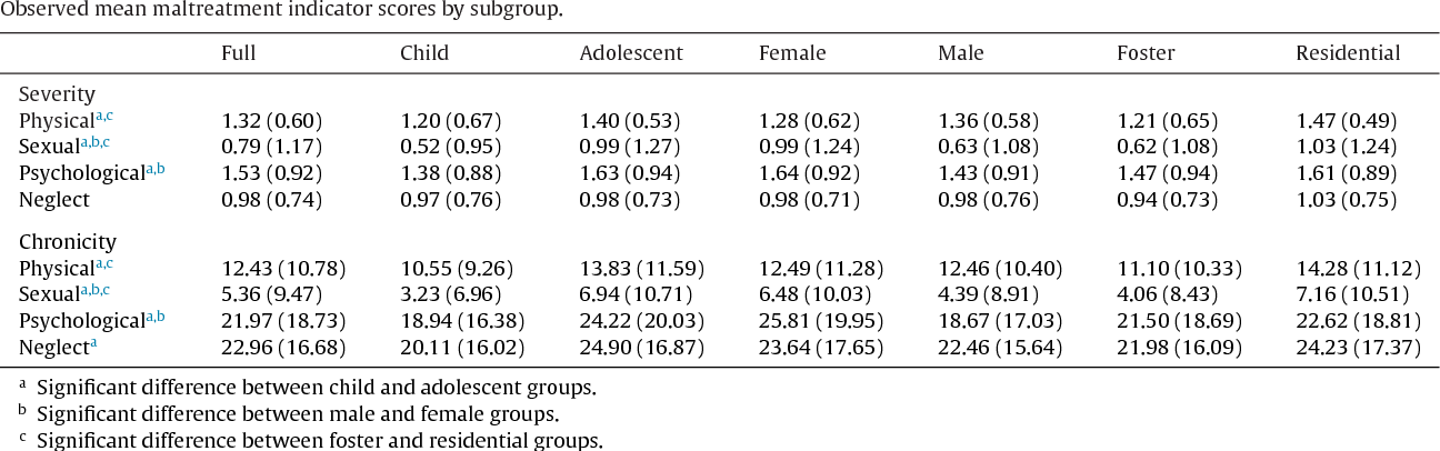 Table 2 Observed mean maltreatment indicator scores by subgroup.