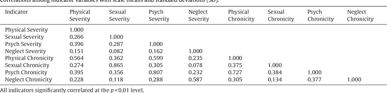 Table 3 Correlations among indicator variables with scale means and standard deviations (SD).