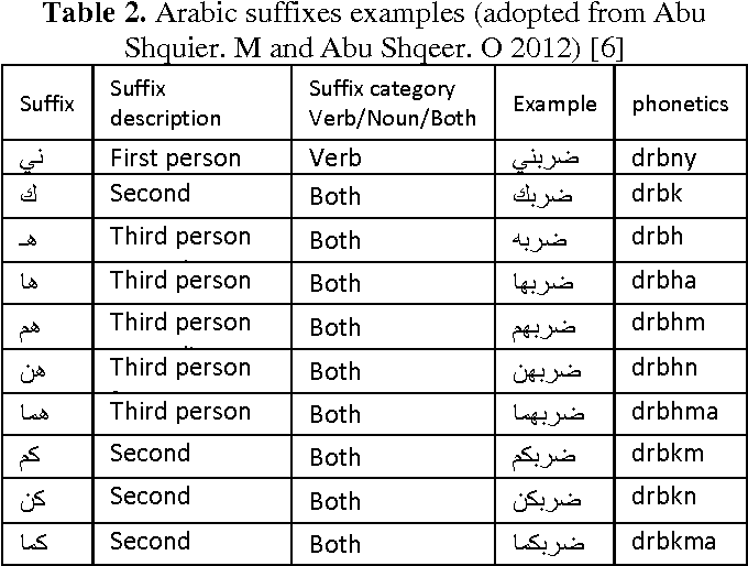 PDF] Arabic irregular verbs : inflection and derivation for English