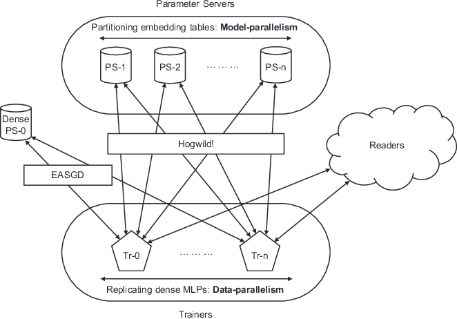 Figure 3 for High-performance, Distributed Training of Large-scale Deep Learning Recommendation Models