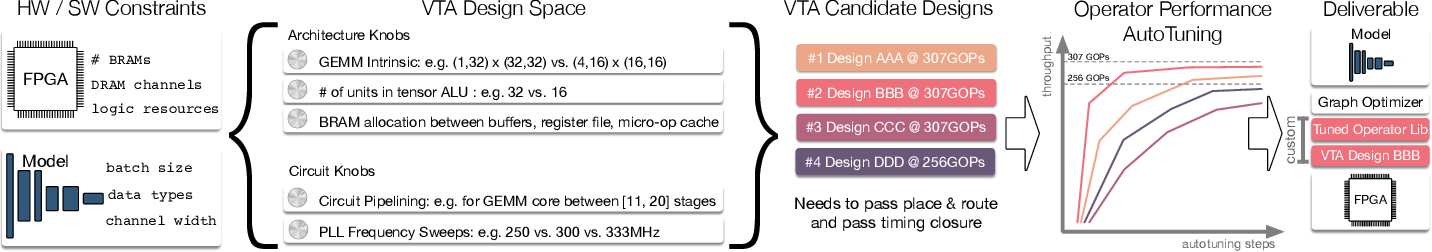 Figure 1 for VTA: An Open Hardware-Software Stack for Deep Learning
