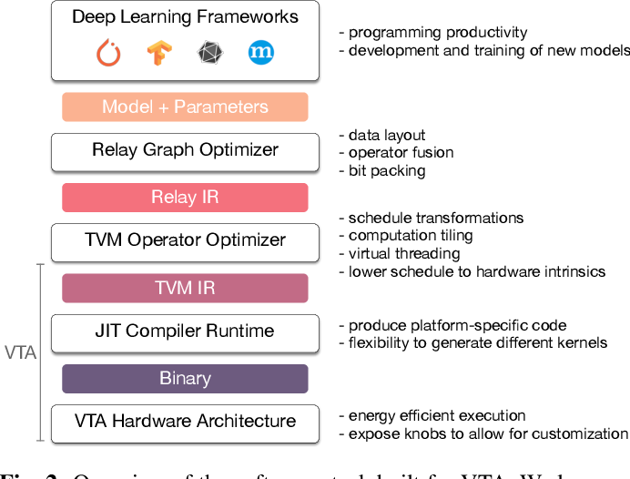 Figure 2 for VTA: An Open Hardware-Software Stack for Deep Learning