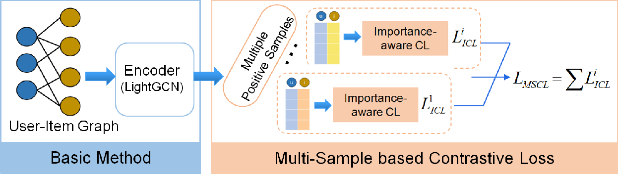 Figure 2 for Multi-Sample based Contrastive Loss for Top-k Recommendation