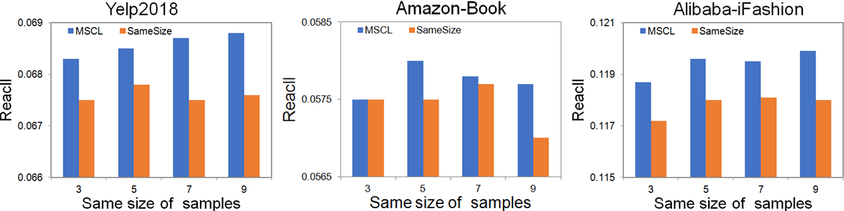 Figure 3 for Multi-Sample based Contrastive Loss for Top-k Recommendation