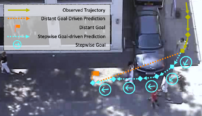 Figure 1 for Stepwise Goal-Driven Networks for Trajectory Prediction