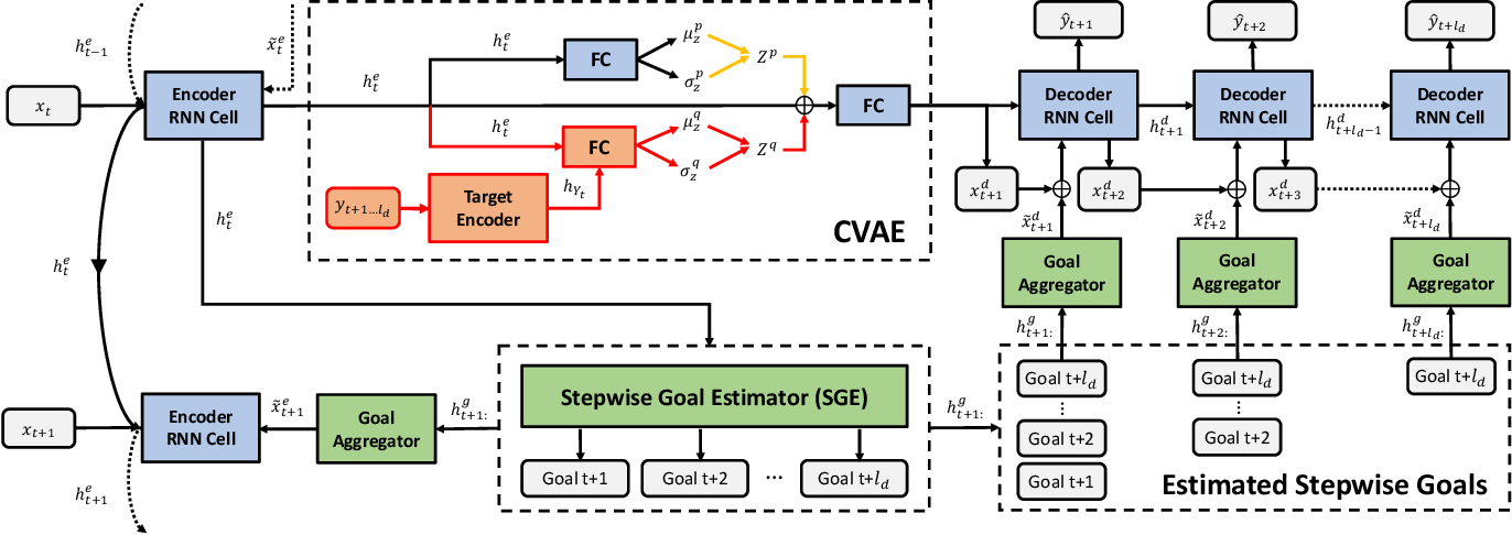 Figure 3 for Stepwise Goal-Driven Networks for Trajectory Prediction