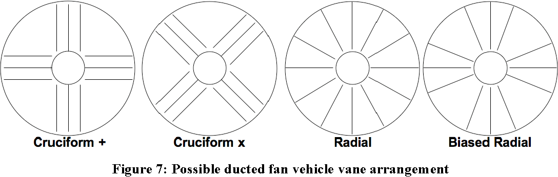 Figure 7 from Ducted Fan UAV Modeling and Simulation in