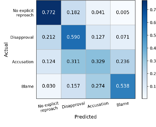 Figure 2 for Modeling the Severity of Complaints in Social Media